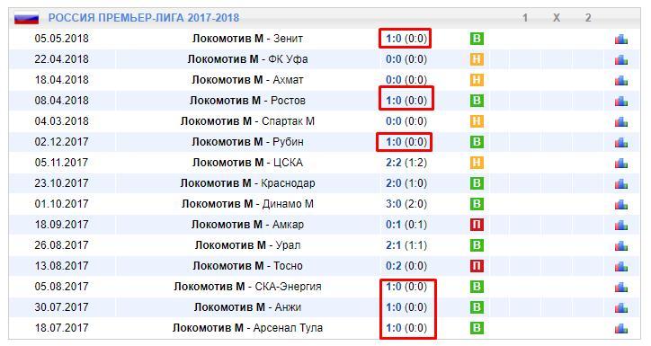 Статистика результатов матчей Локомотива