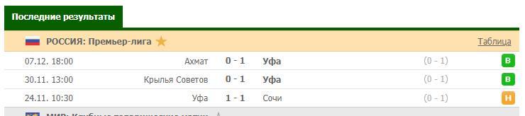 Статистика ФК Уфа