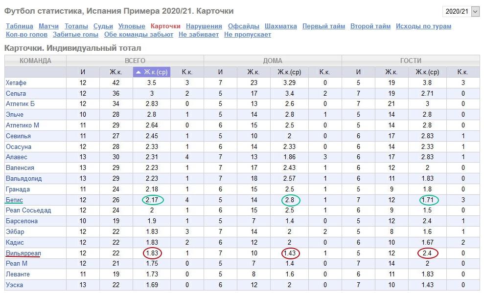 Статистика команд по ЖК