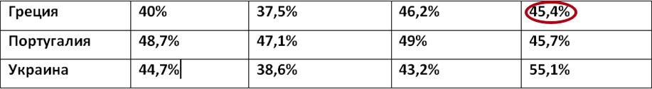 Статистика неподходящих для рынка ОЗ первенств