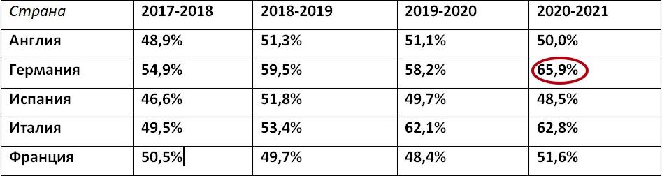 Статистика ОЗ высших дивизионов ведущих футбольных стран Европы