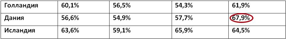 Статистика стран, часто упоминаемых в числе лидеров по проходимости рынка ОЗ