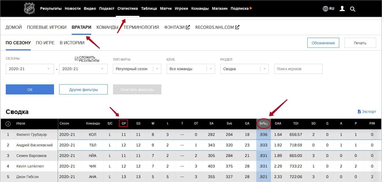 Статистика по вратарям для анализа хоккейных матчей
