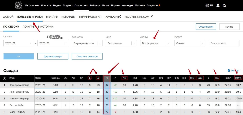 Статистика по нападающим для анализа хоккейных матчей