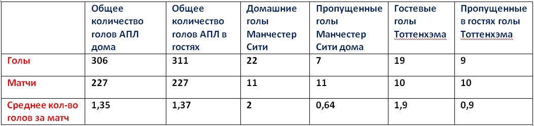 Пример математического прогноза на количество голов в футболе
