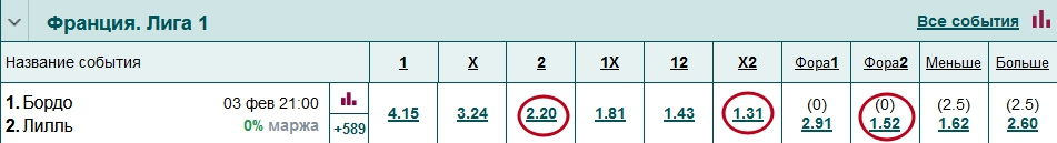 Отличия ставок П2, П2(0), Х2, П2(0,5)