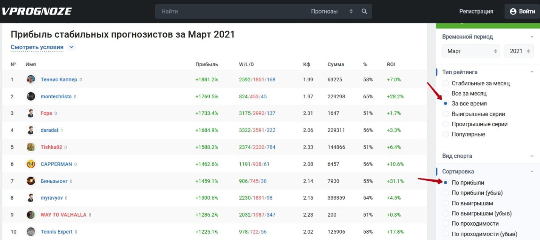 Сайт прогнозов Vprognoze.ru