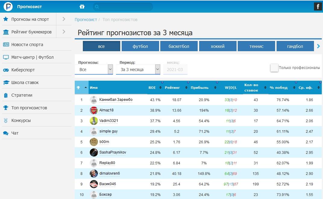 Сайт прогнозов Prognozist.ru