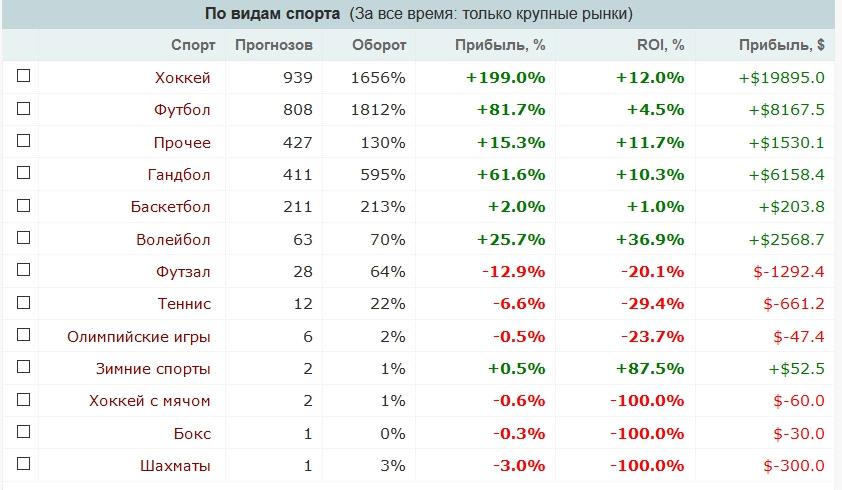 Верификаторы прогнозов для учета ставок