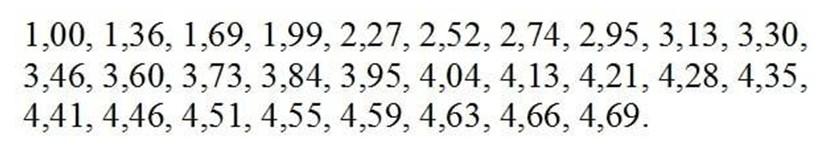 Значения элементов последовательности